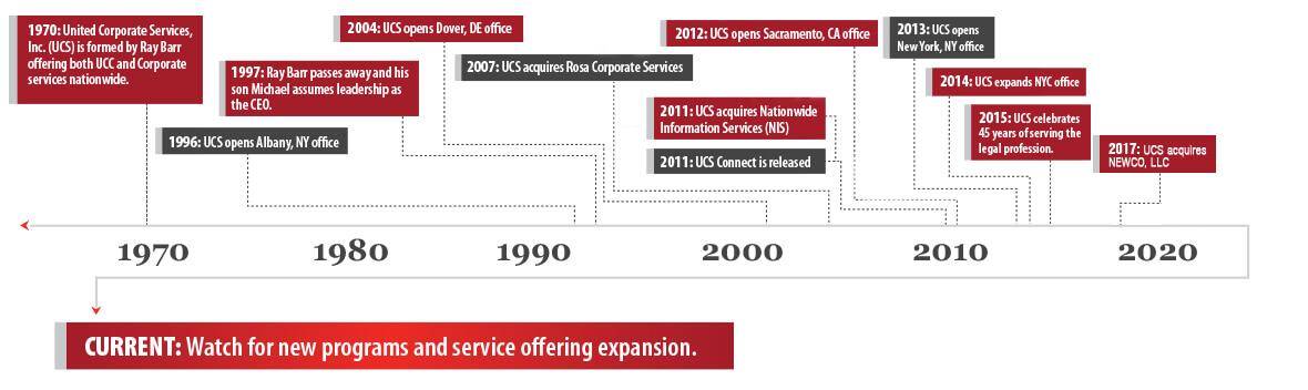 UCS_Timeline_2020